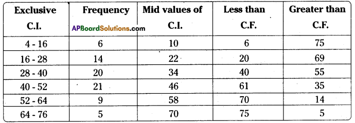 AP Board 8th Class Maths Solutions Chapter 7 Frequency Distribution Tables and Graphs Ex 7.2 9