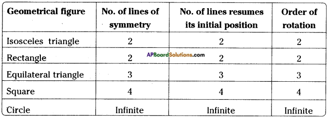 AP Board 8th Class Maths Solutions Chapter 8 Exploring Geometrical Figures InText Questions 12