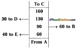 AP Board 8th Class Maths Solutions Chapter 9 Area of Plane Figures InText Questions 23
