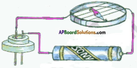 AP Board 8th Class Physical Science Solutions Chapter 9 Electrical Conductivity of Liquids 3