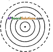 AP Board 9th Class Maths Solutions Chapter 12 Circles InText Questions 1