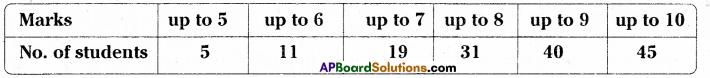 AP Board 9th Class Maths Solutions Chapter 9 Statistics Ex 9.1 1
