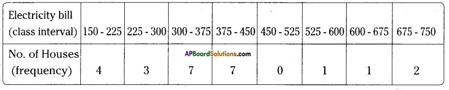 AP Board 9th Class Maths Solutions Chapter 9 Statistics Ex 9.1 10