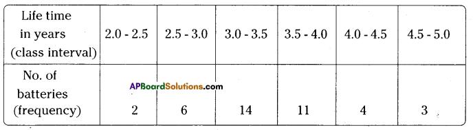 AP Board 9th Class Maths Solutions Chapter 9 Statistics Ex 9.1 12