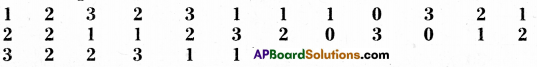 AP Board 9th Class Maths Solutions Chapter 9 Statistics Ex 9.1 4