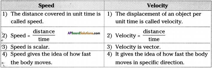 AP Board 9th Class Physical Science Important Questions Chapter 1 Motion 2