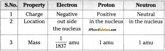 AP Board 9th Class Physical Science Important Questions Chapter 4 Atoms and Molecules 1
