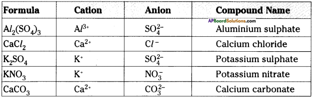AP Board 9th Class Physical Science Important Questions Chapter 4 Atoms and Molecules 11
