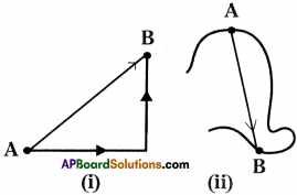 AP Board 9th Class Physical Science Solutions Chapter 1 Motion 26