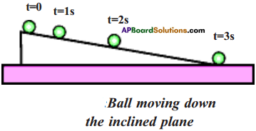 AP Board 9th Class Physical Science Solutions Chapter 1 Motion 28
