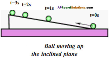 AP Board 9th Class Physical Science Solutions Chapter 1 Motion 29