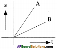 AP Board 9th Class Physical Science Solutions Chapter 1 Motion 3