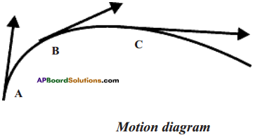 AP Board 9th Class Physical Science Solutions Chapter 1 Motion 31