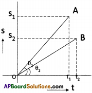 AP Board 9th Class Physical Science Solutions Chapter 1 Motion 4