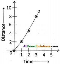 AP Board 9th Class Physical Science Solutions Chapter 1 Motion 43