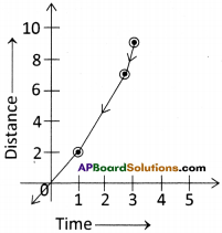 AP Board 9th Class Physical Science Solutions Chapter 1 Motion 44