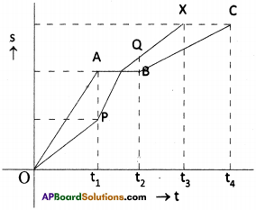 AP Board 9th Class Physical Science Solutions Chapter 1 Motion 8
