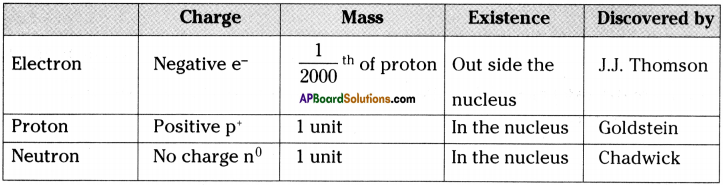 AP Board 9th Class Physical Science Solutions Chapter 5 What is inside the Atom 1