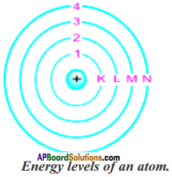 AP Board 9th Class Physical Science Solutions Chapter 5 What is inside the Atom 2