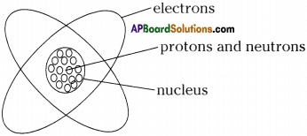 AP Board 9th Class Physical Science Solutions Chapter 5 What is inside the Atom 5