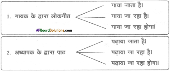 AP SSC 10th Class Hindi Solutions Chapter 5 लोकगीत 2