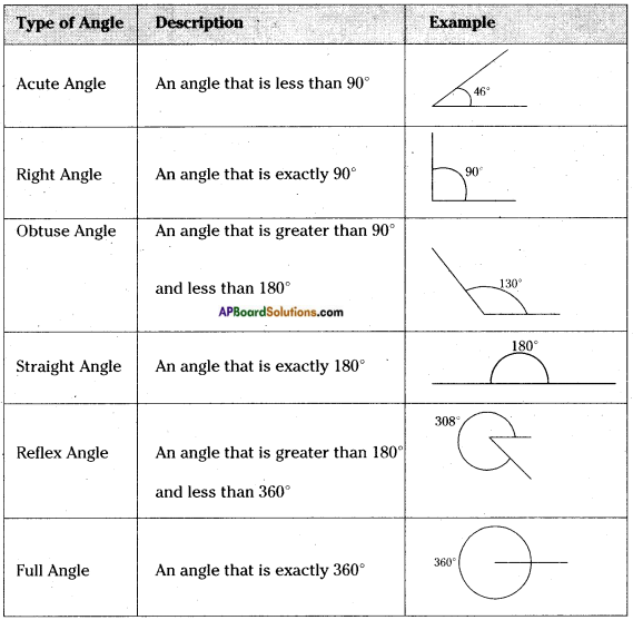 AP Board 6th Class Maths Notes Chapter 8 Basic Geometric Concepts 12