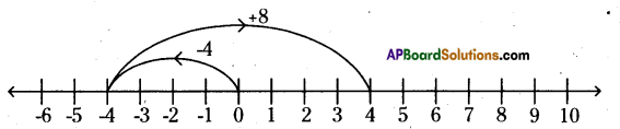 AP Board 6th Class Maths Solutions Chapter 4 Integers InText Questions 10