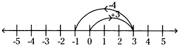 AP Board 6th Class Maths Solutions Chapter 4 Integers InText Questions 11