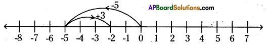 AP Board 6th Class Maths Solutions Chapter 4 Integers InText Questions 4