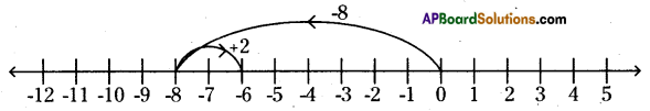 AP Board 6th Class Maths Solutions Chapter 4 Integers InText Questions 9