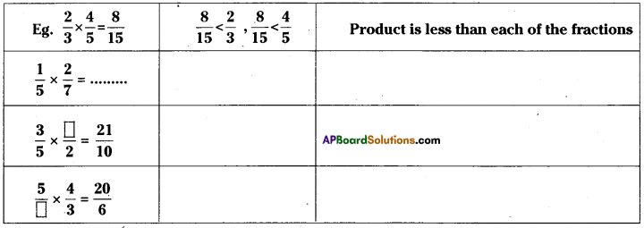 AP Board 7th Class Maths Solutions Chapter 2 Fractions, Decimals and Rational Numbers InText Questions 13
