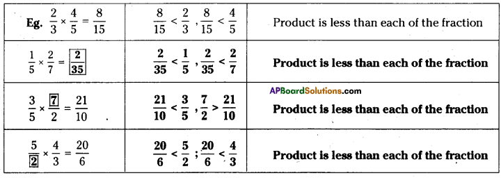 AP Board 7th Class Maths Solutions Chapter 2 Fractions, Decimals and Rational Numbers InText Questions 14