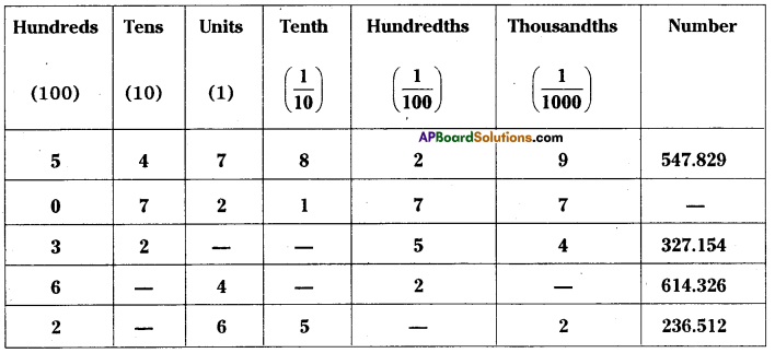AP Board 7th Class Maths Solutions Chapter 2 Fractions, Decimals and Rational Numbers InText Questions 15