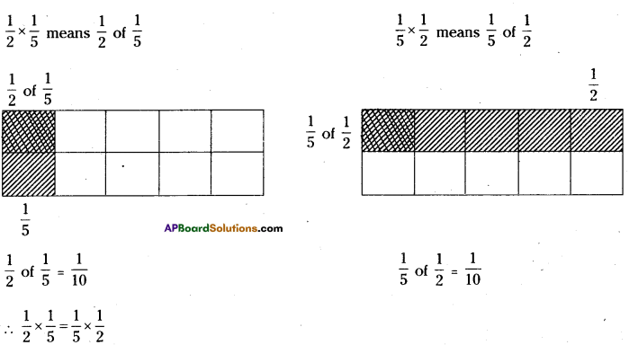 AP Board 7th Class Maths Solutions Chapter 2 Fractions, Decimals and Rational Numbers InText Questions 20