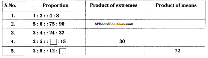 AP Board 7th Class Maths Solutions Chapter 6 Ratio - Applications Ex 2 1