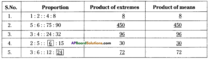 AP Board 7th Class Maths Solutions Chapter 6 Ratio - Applications Ex 2 2