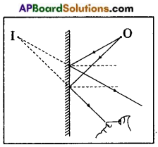 AP Board 8th Class Physical Science Important Questions Chapter 10 Reflection of Light at Plane Surfaces 10