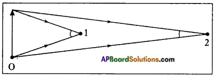 AP Board 8th Class Physical Science Important Questions Chapter 10 Reflection of Light at Plane Surfaces 12