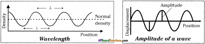 AP Board 9th Class Physical Science Important Questions Chapter 11 Sound 5