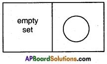 AP SSC 10th Class Maths Notes Chapter 2 Sets 1