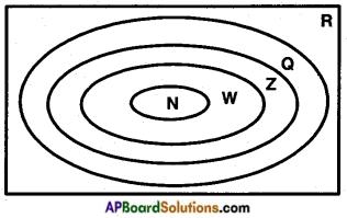 AP SSC 10th Class Maths Notes Chapter 2 Sets 6