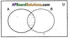 AP SSC 10th Class Maths Notes Chapter 2 Sets 9