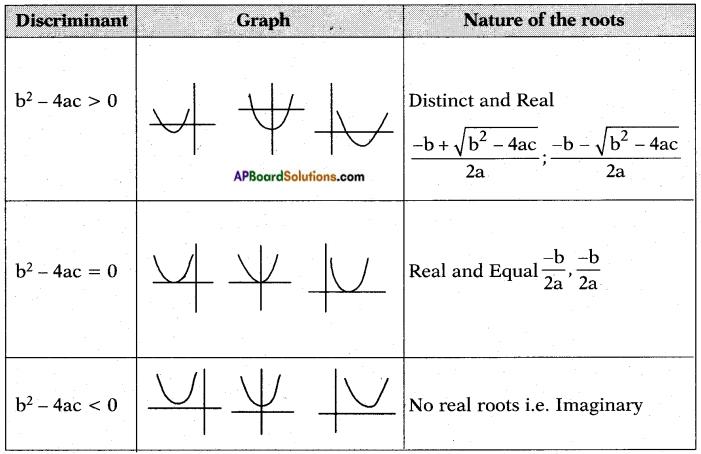 AP SSC 10th Class Maths Notes Chapter 5 Quadratic Equations 4