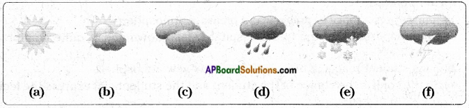 AP Board 7th Class Science Solutions Chapter 6 Weather and Climate 2
