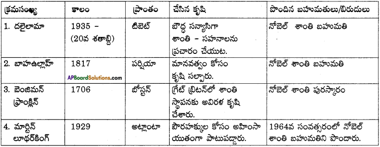 AP Board 9th Class Telugu Solutions Chapter 1 శాంతికాంక్ష 7
