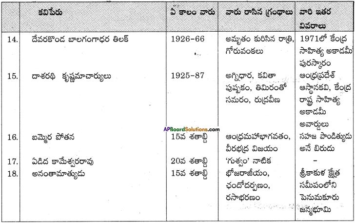 AP Board 9th Class Telugu Solutions Chapter 7 ససేమిరా 4