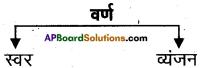 AP Board 6th Class Hindi Solutions सन्नद्धता कार्यक्रम Chapter 1 पाठशाला में पहला दिन 2