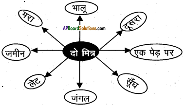 AP Board 6th Class Hindi Solutions Chapter 8 जन्म दिन 18