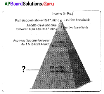 AP 10th Class Social Bits Chapter 12 Sustainable Development with Equity with Answers 1