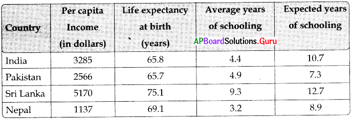 AP 10th Class Social Bits Chapter 2 Ideas of Development with Answers 6
